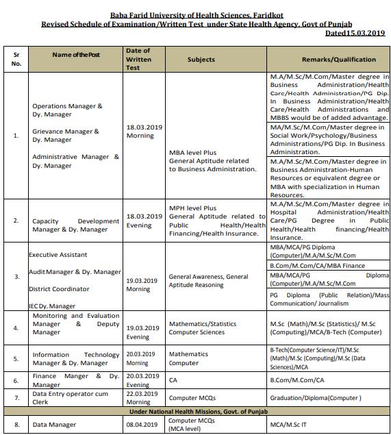 NHM Punjab Syllabus 2020
