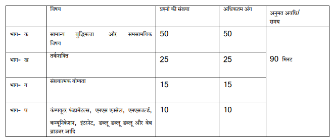 Delhi Police Constable Syllabus in Hindi 2020
