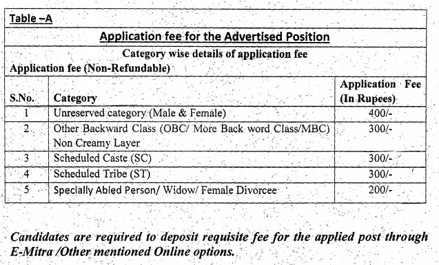 NRHM Rajasthan Recruitment 2020