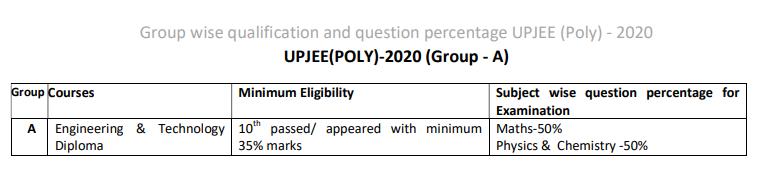 JEECUP Group A Answer Key