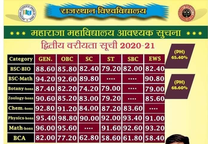 Rajasthan University 2nd Merit List 2020