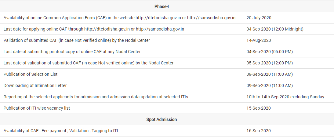 SAMS Odisha ITI Merit List 2020