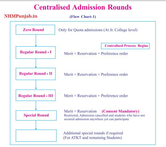 FYJC Merit List maharashtra 11th Admission