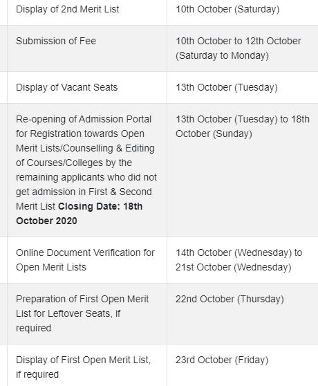 DHE Haryana 2nd Merit List 2020