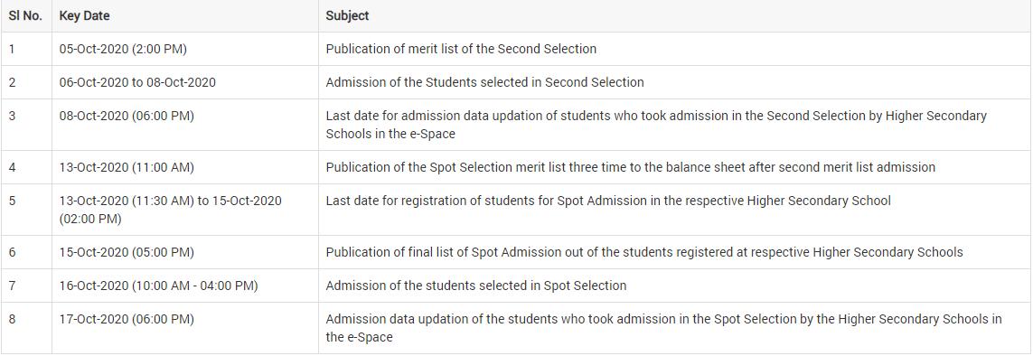 SAMS Odisha Higher Secondary (+2) Spot Merit List 2020