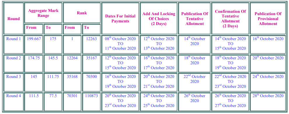 TNEA General Counselling Date 2020