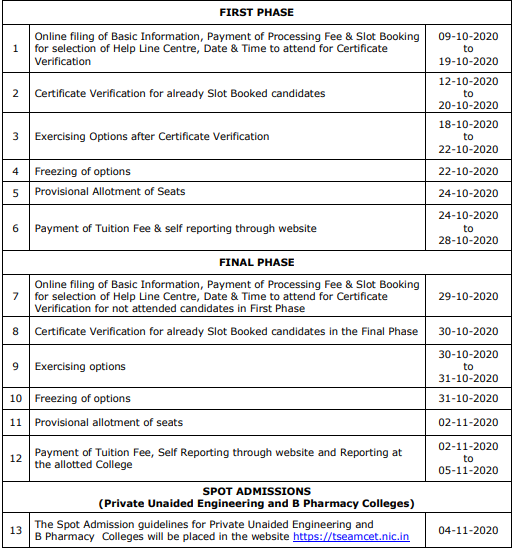TS EAMCET 1st Phase Seat Allotment Results 2020