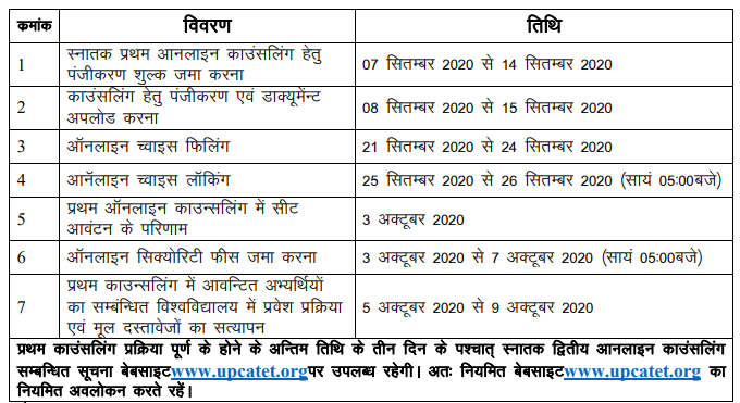 UPCATET UG Counselling Seat Allotment Result 2020