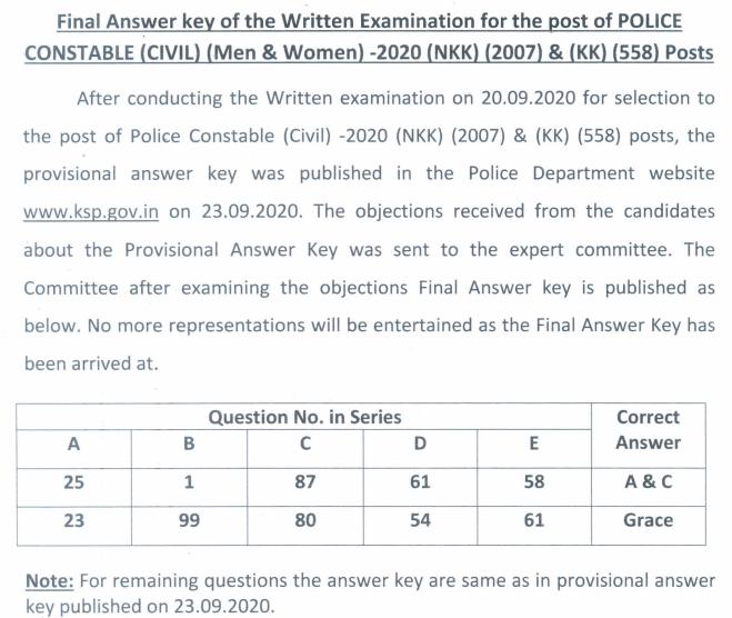 KSP Civil Police Constable Result 2020