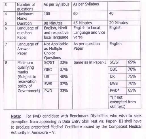 Maharashtra Postal Circle Postman Syllabus 2020