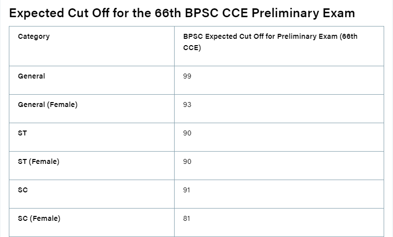 BPSC CCE 66th Prelims Cut off Marks
