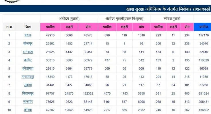 Chattisgarh Ration Card List 2021