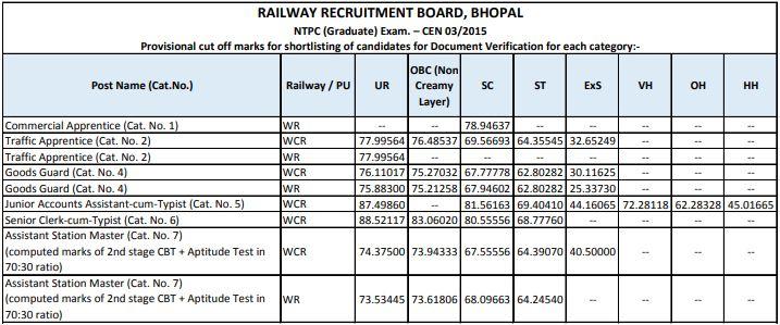 RRB Bhopal Cut Off Marks 2015