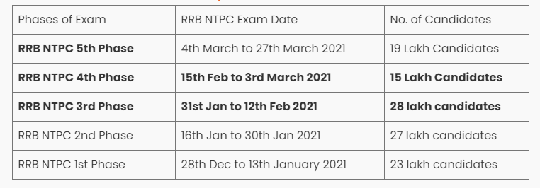 RRB NTPC Qualifying Marks 2021