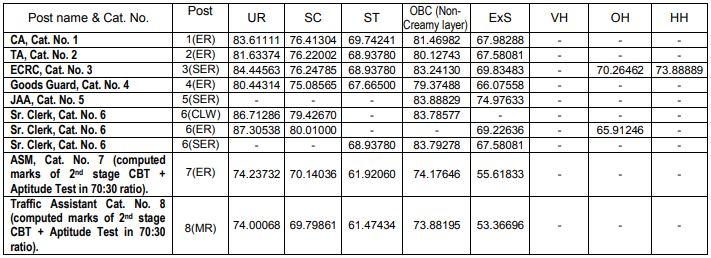 RRB Kolkata NTPC Cut Off Marks 2015