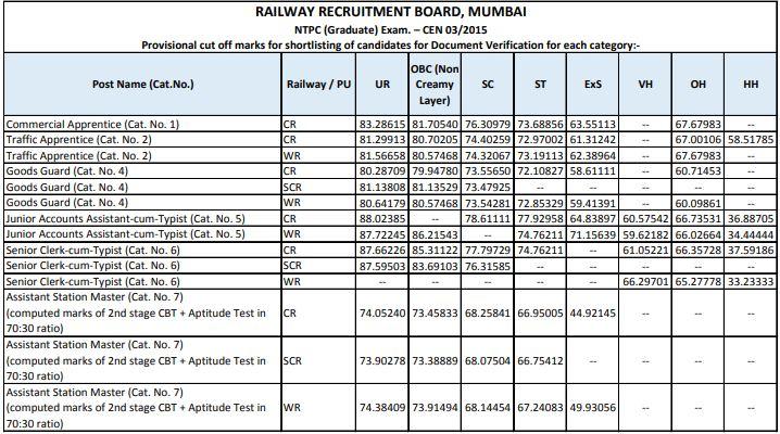 RRB Mumbai NTPC Cut Off Marks 2015