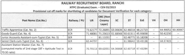 RRB Ranchi NTPC Cut Off Marks 2015