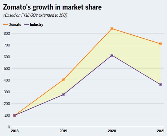 market growth @ Zomato IPO