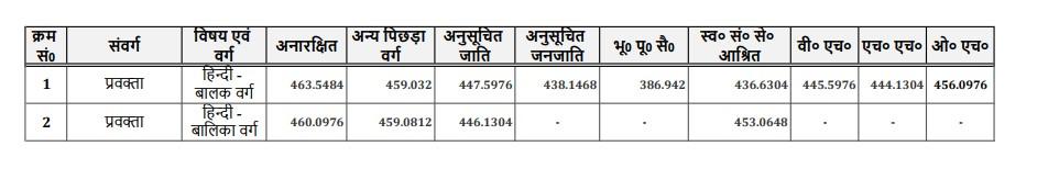 UP PGT Cut Off Hindi