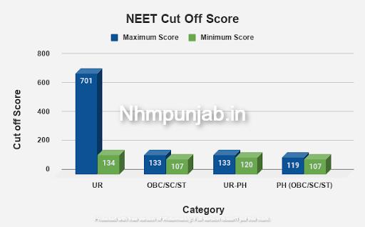 NEET Cut Off Score 2021